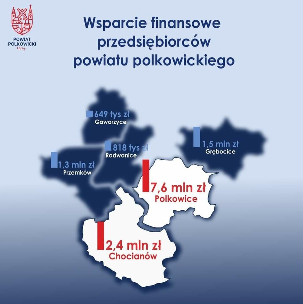 Blisko 2,5 miliona złotych dla chocianowskich przedsiębiorców