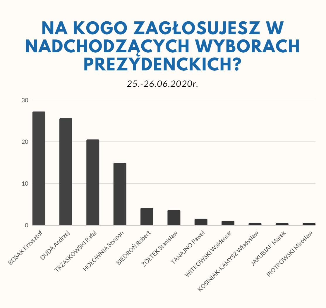 Mamy wyniki ankiety - wśród najlepszych Trzaskowski, Duda i... Bosak