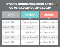 Powiat publikuje dyżury aptek w marcu